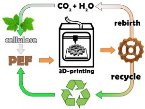 201-15 Biomass-PEF-3D-printing